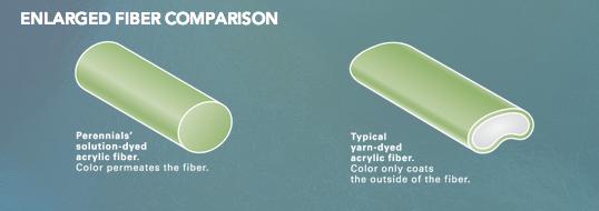 Perennials fabric fiber comparison graphic