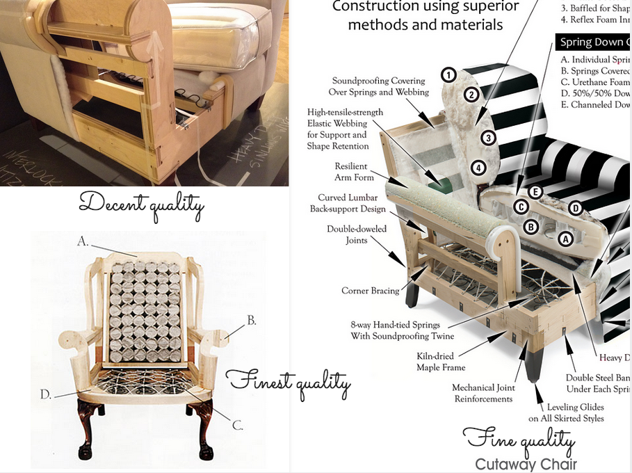 How Is Upholstery Made See Visuals Of Good Better Best
