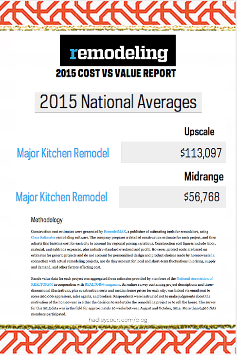 kitchen remodeling cost averages