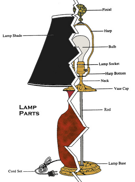 Parts of a table lamp || Hadley Court
