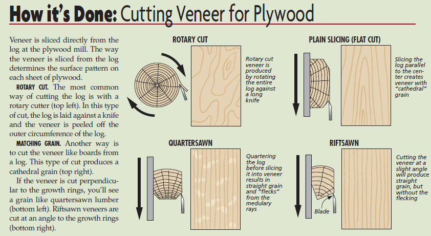 Cutting Veneer for Plywood diagram