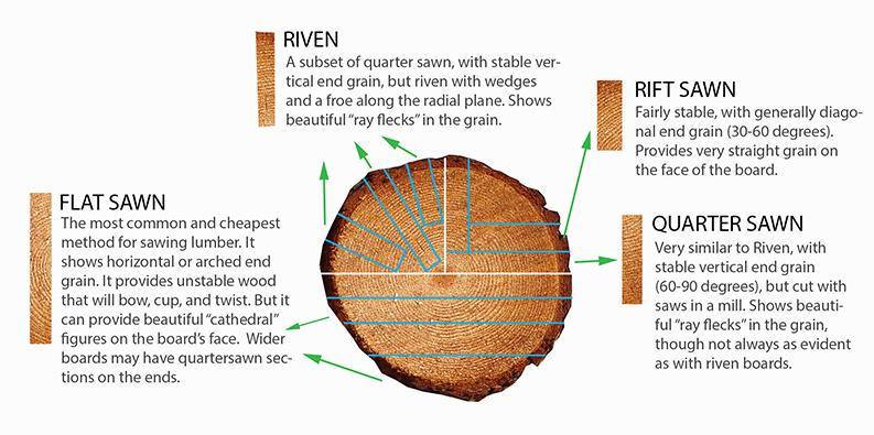 Different Cuts of Oak Wood